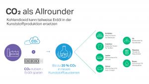 CO2 Als Allrounder DE Covestro