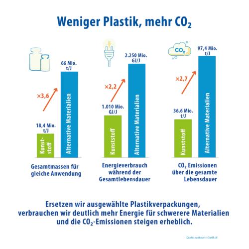 Kunststoff Umweltbelastung Vs Andere Materialien 02 E1624054028889